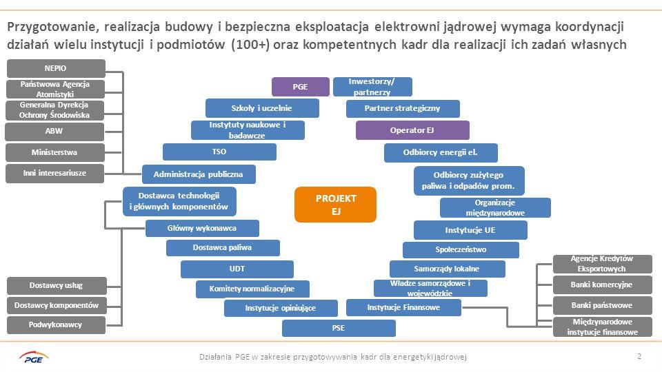 3 Działania PGE EJ 1 w zakresie przygotowywania kadr dla energetyki jądrowej Proces przygotowania kadr powinien być spójny z głównymi fazami realizacji projektu budowy EJ Źródło: IAEA NG-G-3.1 Milestones in the Development of a National Infrastructure for Nuclear Power Krótkookresowa Opracowanie wstępnego planu HR Długookresowa Budowa i rozwój kompetencji dla bezpiecznej eksploatacji Średniookresowa Przygotowanie i wdrożenie planu dla budowy i eksploatacji Zdefiniowane środowisko prawne Wstępne studium wykonalności Rozstrzygnięcie przetargu na dostawę technologii Rozruch Typowy okres 12 – 15 lat 60+ lat FAZA IIFAZA IIIFAZA IVFAZA I Działania przedwstępne Prace analityczne, proceduralne, przygotowawcze Przygotowanie do rozpoczęcia budowy i budowa Eksploatacja elektrowni jądrowej Strategia edukacyjna Strategia edukacyjna jest punktem, w którym spotykają się interesy, potrzeby i zasoby kluczowych interesariuszy.