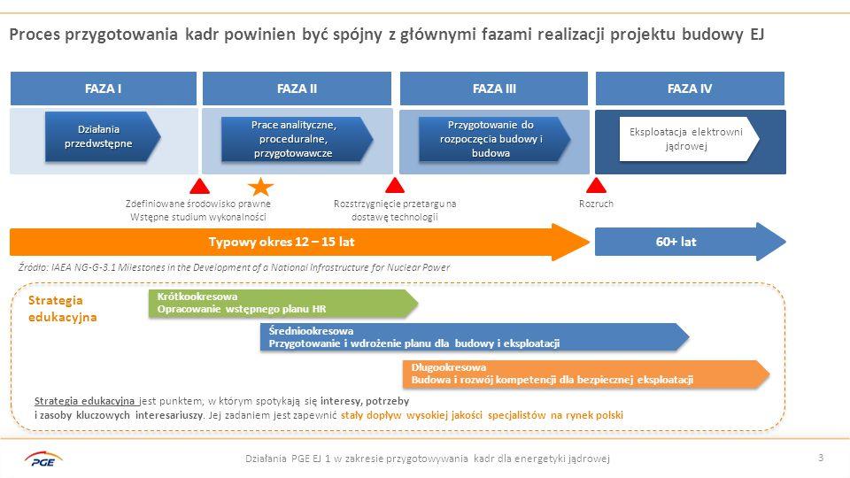 4 Działania PGE w zakresie przygotowywania kadr dla energetyki jądrowej Wybrane obszary kompetencji z punktu widzenia inwestora oraz przyszłego operatora EJ  Regulacje i przepisy, ochrona środowiska, badania lokalizacyjne, bezpieczeństwo  Zarządzanie projektami, zarządzanie kontraktami, zintegrowane systemy zarządcze  Technologie jądrowe, modelowanie finansowe i inwestycyjne, rynek energii Wybór lokalizacji, wybór technologii i kluczowych partnerów Przygotowanie do realizacji kontraktu, projektowanie i licencjonowanie  Technologia (wyspa jądrowa, wyspa konwencjonalna), inżynieria  Licencjonowanie (pozwolenia, zezwolenia)  Zarzadzanie projektami, zarządzanie kontraktami,  Infrastruktura lokalizacji, infrastruktura budowy Budowa, produkcja kluczowych komponentów  Nadzór budowy i realizacji prac GRI  Nadzór budowy i realizacji prac – infrastruktura w gestii inwestora  Inspekcje i kontrola jakości – łańcuch dostaw  Bezpieczeństwo Testy i rozruch  Testowanie (wyspa jądrowa, wyspa konwencjonalna)  Prowadzenie ruchu (symulator)  Licencjonowanie (pozwolenia, zezwolenia)  Obsługa paliwa Bieżąca eksploatacja  Prowadzenie ruchu EJ  Eksploatacja i remonty  Gospodarka paliwowa (kontraktowanie, konfiguracja, wymiana, składowanie)  Licencjonowanie (pozwolenia, zezwolenia)  Przywództwo Bezpieczeństwo jądrowe, zarządzanie jakością