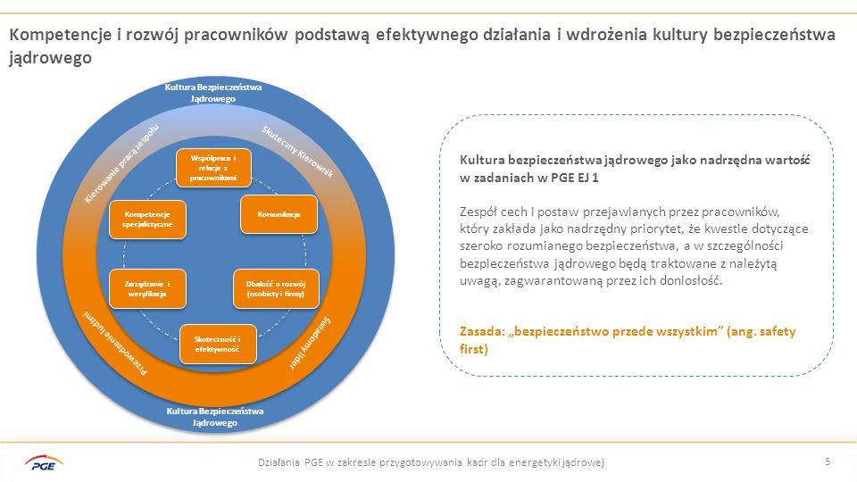 6 Działania PGE w zakresie przygotowywania kadr dla energetyki jądrowej Podejście do Systemu Szkoleń i rozwoju kadr przyszłego operatora EJ *Zgodnie z międzynarodowymi wytycznymi szkolenie kadr w projekcie jądrowym odbywać się będą zgodnie z metodologią SAT (Systematic Approach to Training) SZKOLENIA PODSTAWOWE BIURA PROJEKTU I TRENERÓW UAKTUALNIENIE PROGRAMU SZKOLEŃ O SZKOLENIA W ZAKRESIE WYBRANEJ TECHNOLOGII PROGRAM SZKOLEŃ SPECJALISTYCZNYCH PLAN OWANIE ZASOBÓW & LICENCJONOWANIE BUDOWALICENCJONOWANIE I ROZRUCH ETAP 1 ETAP 2 ETAP 3 TRENERZY I INFRASTRUKTURA PRZYGOTOWANIE PROGRAMÓW SZKOLEŃ, STANDARDÓW, STRATEGII HR PRZYGOTOWANIE MATERIAŁÓW SZKOLENIOWYCHWERYFIKACJA PROCEDUR I MATERIAŁÓW SZKOLENIOWYCH OPIS TECHNOLOGIIPRODUKCJA SYMULATORA WYBÓR PIERWSZYCH TRENERÓW PRZETARG NA DOSTAWĘ TECHNOLOGII URUCHOMIENIE PROCESU LICENCJONOWANIA ROZPOCZĘCIE SZKOLEŃ LICENCJONOWANYCH SZKOLENIA NA SYMULATORZE EGZAMINY / LICENCJONOWANIE OPERATORÓW PRZYGOTOWANIE MODELU SAT*INSTRUKCJA OBSŁUGI SYMULATORA, UDZIAŁ TRENERÓW W TWORZENIU PROGRAMÓW SZKOLEŃ SZKOLENIA NA SYMULATORZE W LOKALIZACJI WERYFIKACJA MODELU SAT TESTY ZAŁADUNEK PALIWA ROZRUCH URUCHOMIENIE WEWNĘTRZNEGO CENTRUM SZKOLENIOWEGO AKADEMIA JĄDROWA PGE Ocena i licencjonowanie specjalistycznych materiałów szkoleniowych