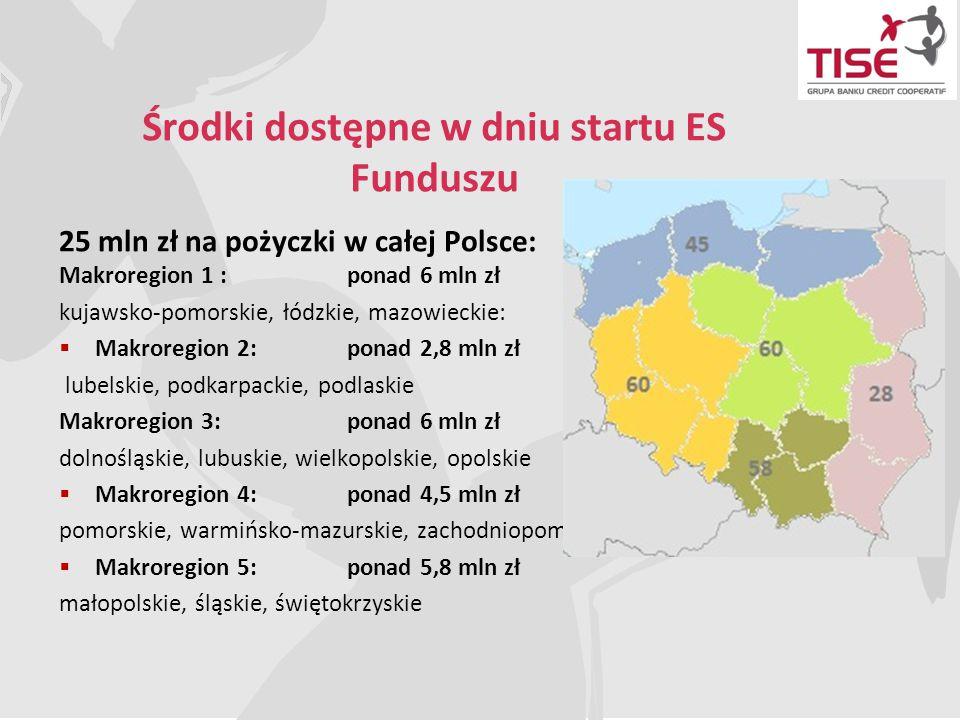 25 mln zł na pożyczki w całej Polsce: Makroregion 1 : ponad 6 mln zł kujawsko-pomorskie, łódzkie, mazowieckie:  Makroregion 2: ponad 2,8 mln zł lubel
