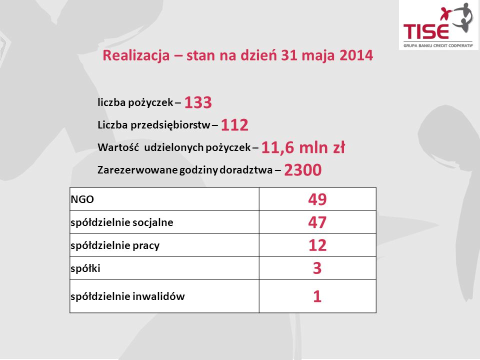Realizacja – stan na dzień 31 maja 2014 liczba pożyczek – 133 Liczba przedsiębiorstw – 112 Wartość udzielonych pożyczek – 11,6 mln zł Zarezerwowane go