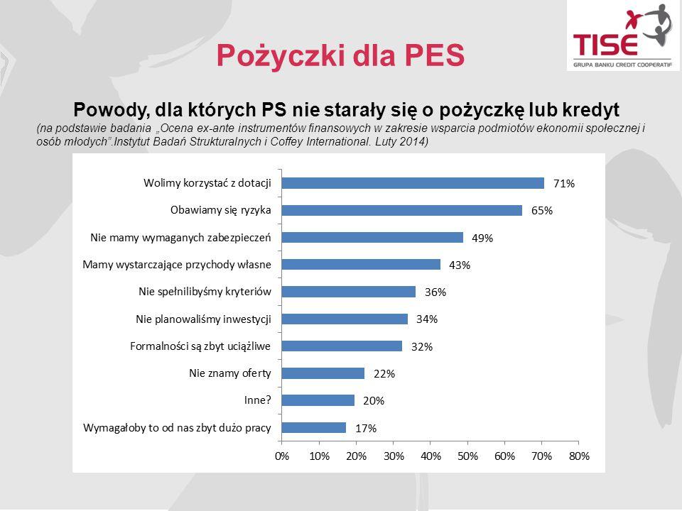 """Pożyczki dla PES Powody, dla których PS nie starały się o pożyczkę lub kredyt (na podstawie badania """"Ocena ex-ante instrumentów finansowych w zakresie"""
