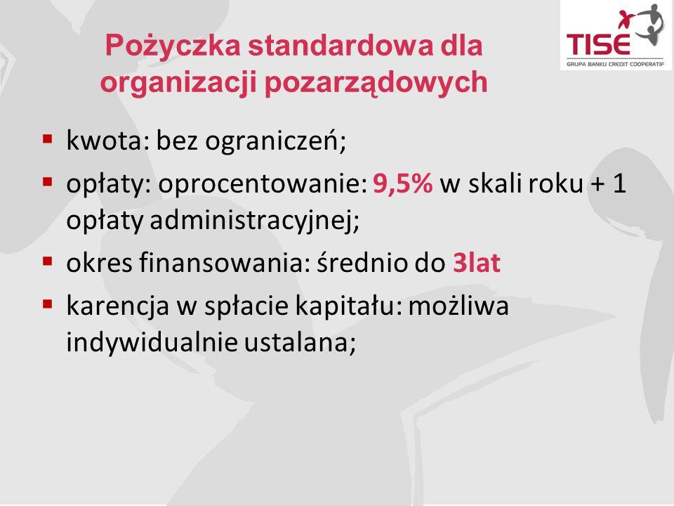 Pożyczka standardowa dla organizacji pozarządowych  kwota: bez ograniczeń;  opłaty: oprocentowanie: 9,5% w skali roku + 1 opłaty administracyjnej; 