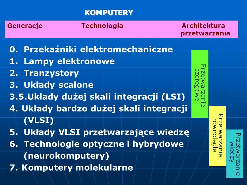 KOMPUTERY KOMPUTERY GeneracjeTechnologia Architektura przetwarzania 0.