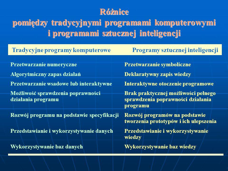 Różnice pomiędzy tradycyjnymi programami komputerowymi i programami sztucznej inteligencji Przetwarzanie numeryczne Przetwarzanie symboliczne Algorytmiczny zapas działańDeklaratywny zapis wiedzy Przetwarzanie wsadowe lub interaktywneInteraktywne otoczenie programowe Możliwość sprawdzenia poprawności Brak praktycznej możliwości pełnego działania programusprawdzenia poprawności działania programu Rozwój programu na podstawie specyfikacjiRozwój programów na podstawie tworzenia prototypów i ich ulepszenia Przedstawianie i wykorzystywanie danychPrzedstawianie i wykorzystywanie wiedzy Wykorzystywanie baz danych Wykorzystywanie baz wiedzy Tradycyjne programy komputerowe Programy sztucznej inteligencji