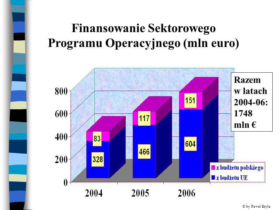 Finansowanie Sektorowego Programu Operacyjnego (mln euro) Razem w latach 2004-06: 1748 mln € © by Paweł Bryła