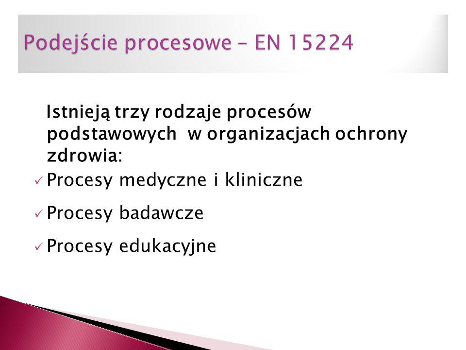 Istnieją trzy rodzaje procesów podstawowych w organizacjach ochrony zdrowia: Procesy medyczne i kliniczne Procesy badawcze Procesy edukacyjne