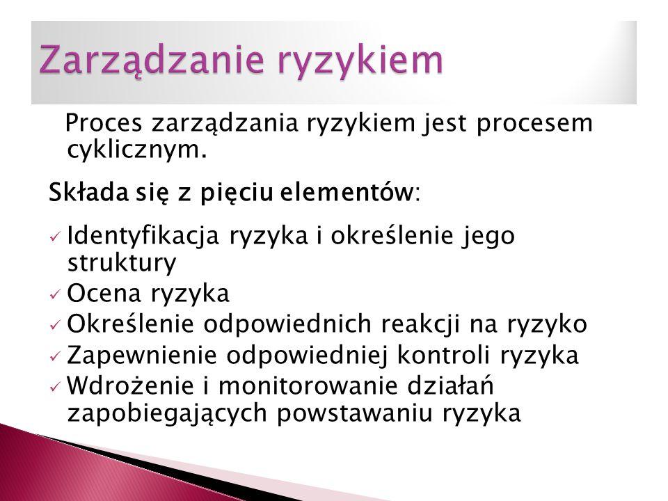 Proces zarządzania ryzykiem jest procesem cyklicznym. Składa się z pięciu elementów: Identyfikacja ryzyka i określenie jego struktury Ocena ryzyka Okr
