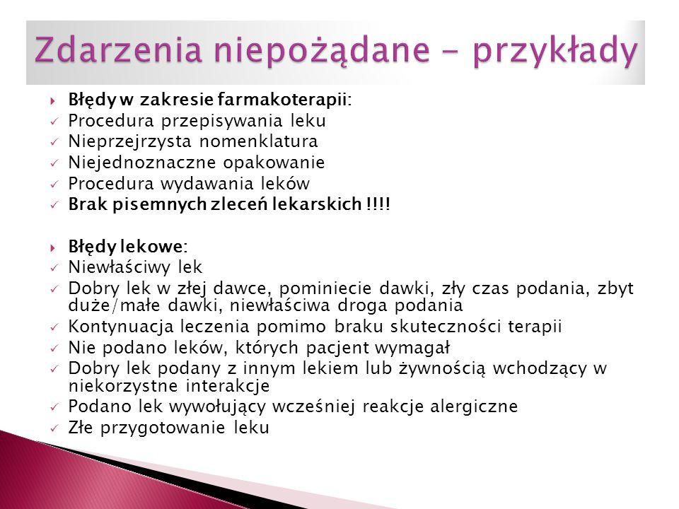  Błędy w zakresie farmakoterapii: Procedura przepisywania leku Nieprzejrzysta nomenklatura Niejednoznaczne opakowanie Procedura wydawania leków Brak