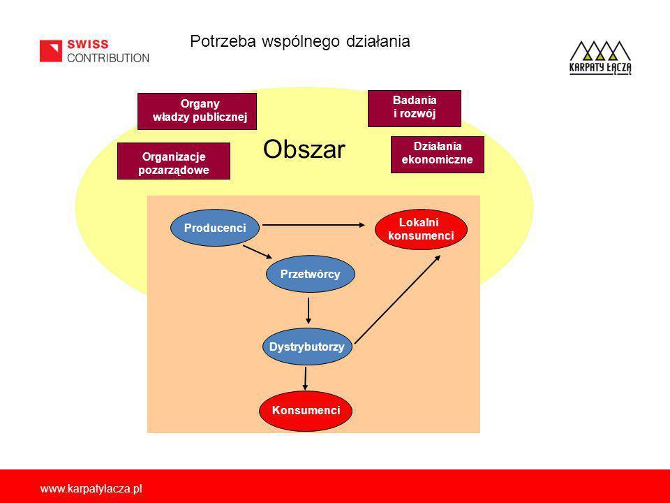 www.karpatylacza.pl Obszar Organy władzy publicznej Organizacje pozarządowe Badania i rozwój Działania ekonomiczne Producenci Przetwórcy Dystrybutorzy Lokalni konsumenci Konsumenci Potrzeba wspólnego działania