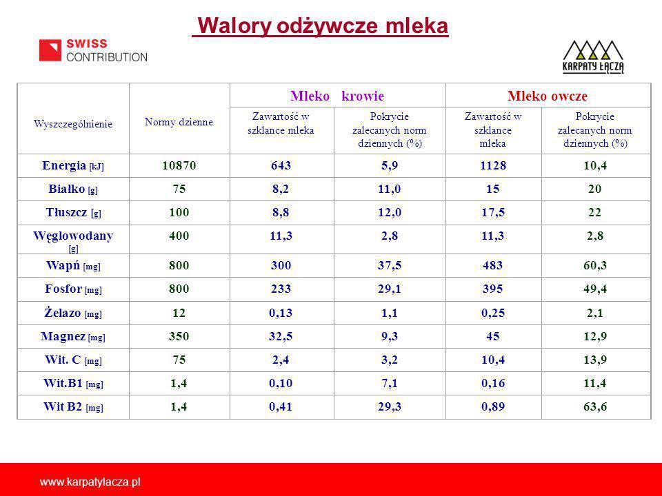 www.karpatylacza.pl Walory odżywcze mleka Wyszczególnienie Normy dzienne Mleko krowieMleko owcze Zawartość w szklance mleka Pokrycie zalecanych norm dziennych (%) Zawartość w szklance mleka Pokrycie zalecanych norm dziennych (%) Energia [kJ] 108706435,9112810,4 Białko [g] 758,211,01520 Tłuszcz [ g] 1008,812,017,522 Węglowodany [g] 40011,32,811,32,8 Wapń [mg] 80030037,548360,3 Fosfor [mg] 80023329,139549,4 Żelazo [mg] 120,131,10,252,1 Magnez [mg] 35032,59,34512,9 Wit.