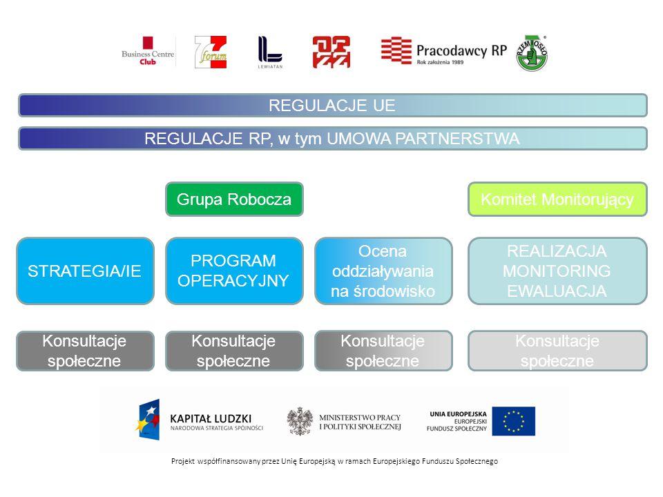 Projekt współfinansowany przez Unię Europejską w ramach Europejskiego Funduszu Społecznego Grupa Robocza Konsultacje społeczne PROGRAM OPERACYJNY Ocena oddziaływania na środowisko Konsultacje społeczne REALIZACJA MONITORING EWALUACJA Konsultacje społeczne Komitet Monitorujący Konsultacje społeczne STRATEGIA/IE REGULACJE UE REGULACJE RP, w tym UMOWA PARTNERSTWA