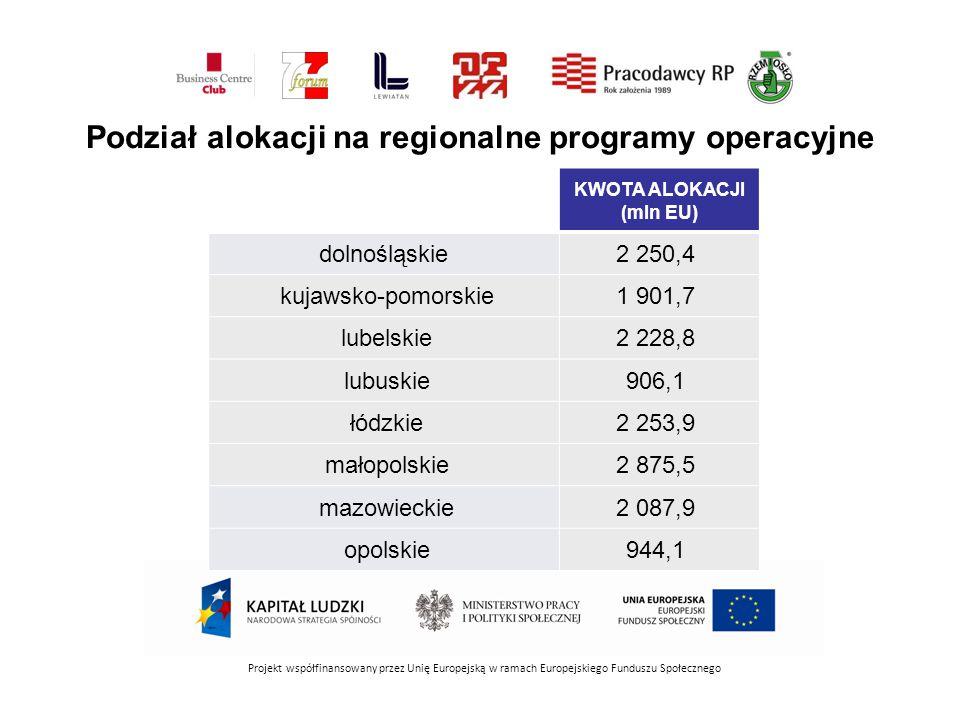 Projekt współfinansowany przez Unię Europejską w ramach Europejskiego Funduszu Społecznego KWOTA ALOKACJI (mln EU) dolnośląskie2 250,4 kujawsko-pomorskie1 901,7 lubelskie2 228,8 lubuskie906,1 łódzkie2 253,9 małopolskie2 875,5 mazowieckie2 087,9 opolskie944,1 Podział alokacji na regionalne programy operacyjne