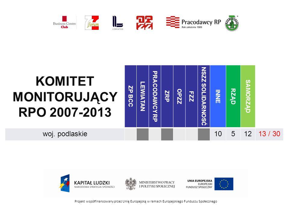 Projekt współfinansowany przez Unię Europejską w ramach Europejskiego Funduszu Społecznego GRUPA ROBOCZA 2014-2020 ZP BCC LEWIATAN PRACODAWCY RP ZRP OPZZ FZZ NSZZ SOLIDARNOSĆ INNE RZĄD SAMORZĄD PO Infrastruktura i Środowisko3919443 / 66 PO Inteligentny Rozwój2324628 / 58 PO Wiedza Edukacja Rozwój1528622 / 56 PO Polska Cyfrowa2230325 / 58 PO Polska Wschodnia16181223 / 53 PO Pomoc Techniczna114173 / 34
