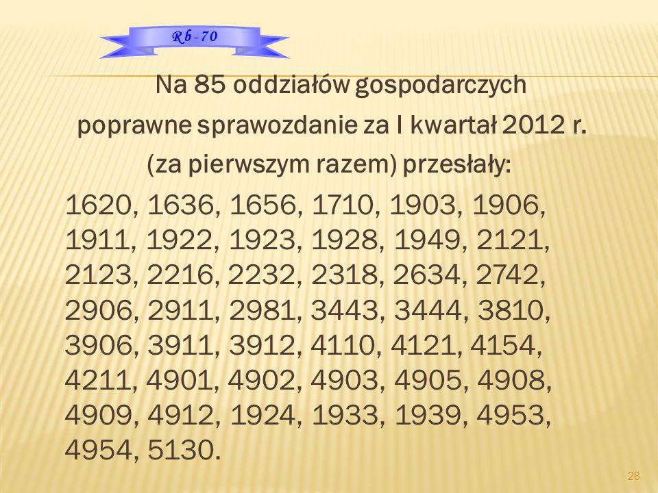 Na 85 oddziałów gospodarczych poprawne sprawozdanie za I kwartał 2012 r. (za pierwszym razem) przesłały : 1620, 1636, 1656, 1710, 1903, 1906, 1911, 19