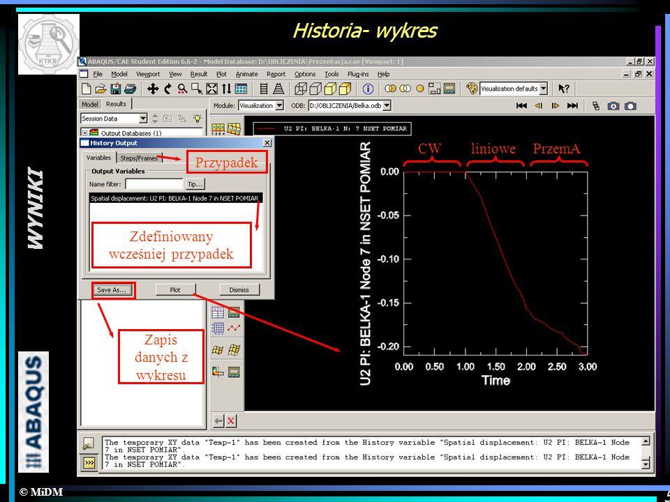 © MiDM WYNIKI 5 Historia- wykres Opcje wykresów Zdefiniowany wcześniej przypadek Przypadek Zapis danych z wykresu CWliniowePrzemA