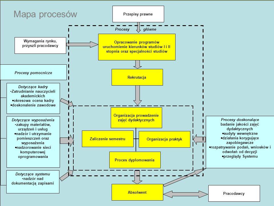 12 Mapa procesów Proces dydaktyczny Wymagania rynku, przyszli pracodawcy Opracowanie programów uruchomienie kierunków studiów I i II stopnia oraz spec