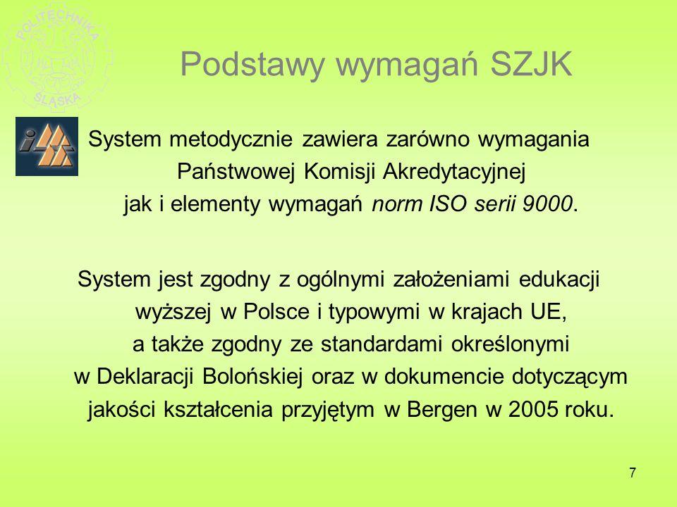 7 Podstawy wymagań SZJK System metodycznie zawiera zarówno wymagania Państwowej Komisji Akredytacyjnej jak i elementy wymagań norm ISO serii 9000. Sys