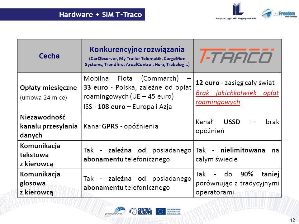 Hardware + SIM T-Traco 12 Cecha Konkurencyjne rozwiązania (CarObserver, My Trailer Telematik, CargoMon Systems, Trendfire, ArealControl, Herz, Trakalo