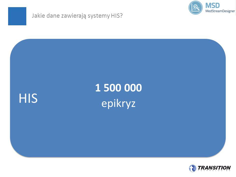 HIS 1 500 000 epikryz Jakie dane zawierają systemy HIS