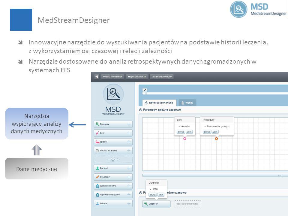 MedStreamDesigner Narzędzia wspierające analizy danych medycznych Dane medyczne  Innowacyjne narzędzie do wyszukiwania pacjentów na podstawie historii leczenia, z wykorzystaniem osi czasowej i relacji zależności  Narzędzie dostosowane do analiz retrospektywnych danych zgromadzonych w systemach HIS