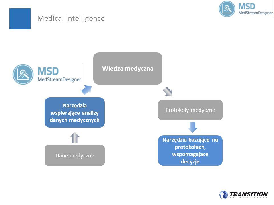 Medical Intelligence Narzędzia wspierające analizy danych medycznych Wiedza medyczna Dane medyczne Protokoły medyczne Narzędzia bazujące na protokołach, wspomagające decyzje