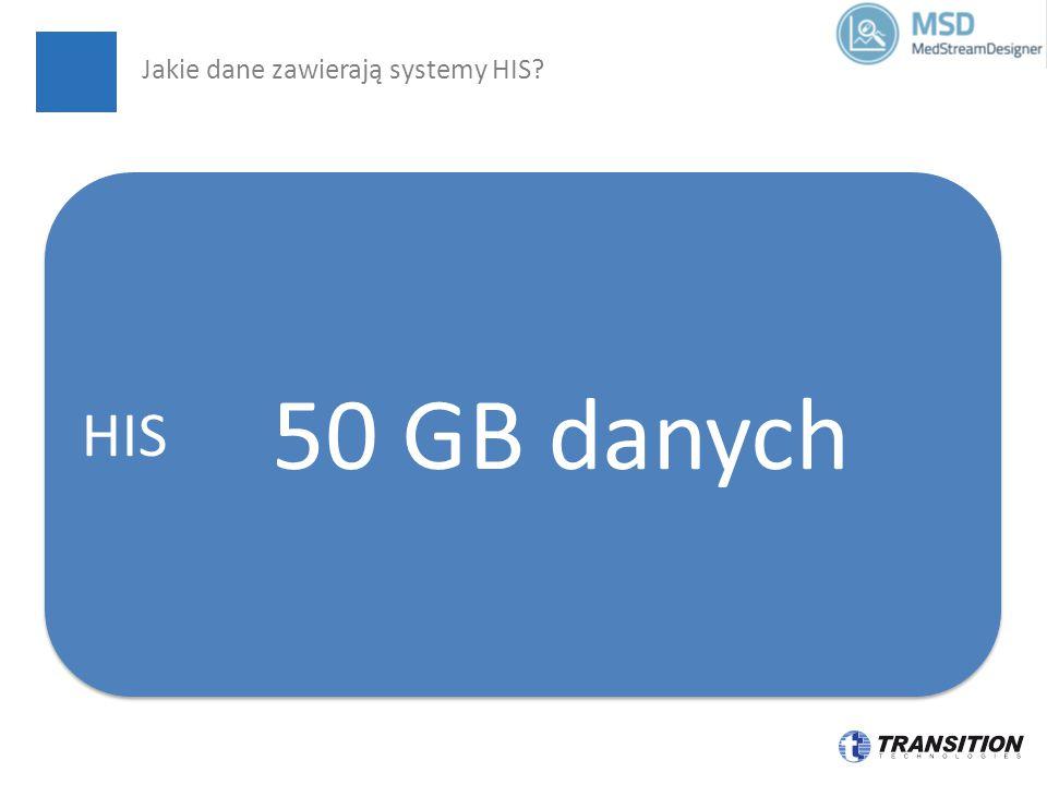 BIG DATA 50 GB danych HIS 50 GB danych Jakie dane zawierają systemy HIS