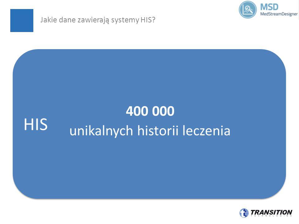 HIS 400 000 unikalnych historii leczenia Jakie dane zawierają systemy HIS