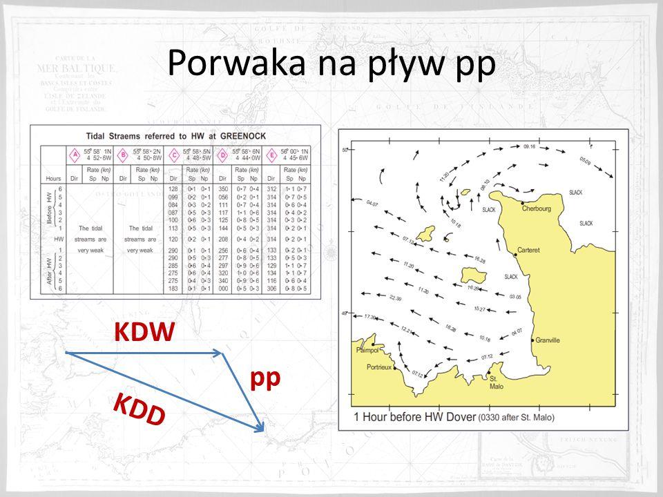 Porwaka na pływ pp KDW pp KDD