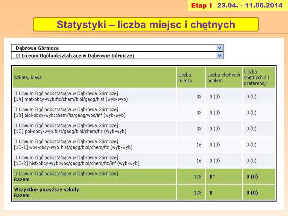 Statystyki – liczba miejsc i chętnych Etap I Etap I - 23.04. - 11.05.2014