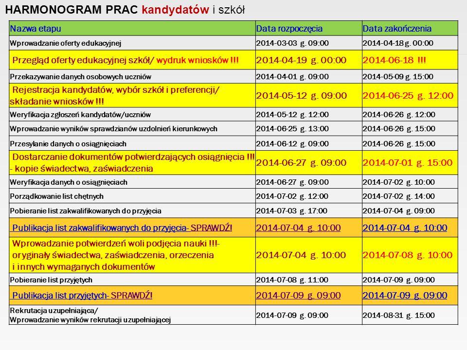 HARMONOGRAM PRAC kandydatów i szkół Nazwa etapuData rozpoczęciaData zakończenia Wprowadzanie oferty edukacyjnej2014-03-03 g.