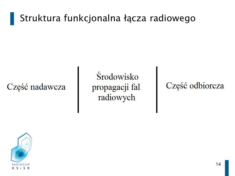 14 Struktura funkcjonalna łącza radiowego