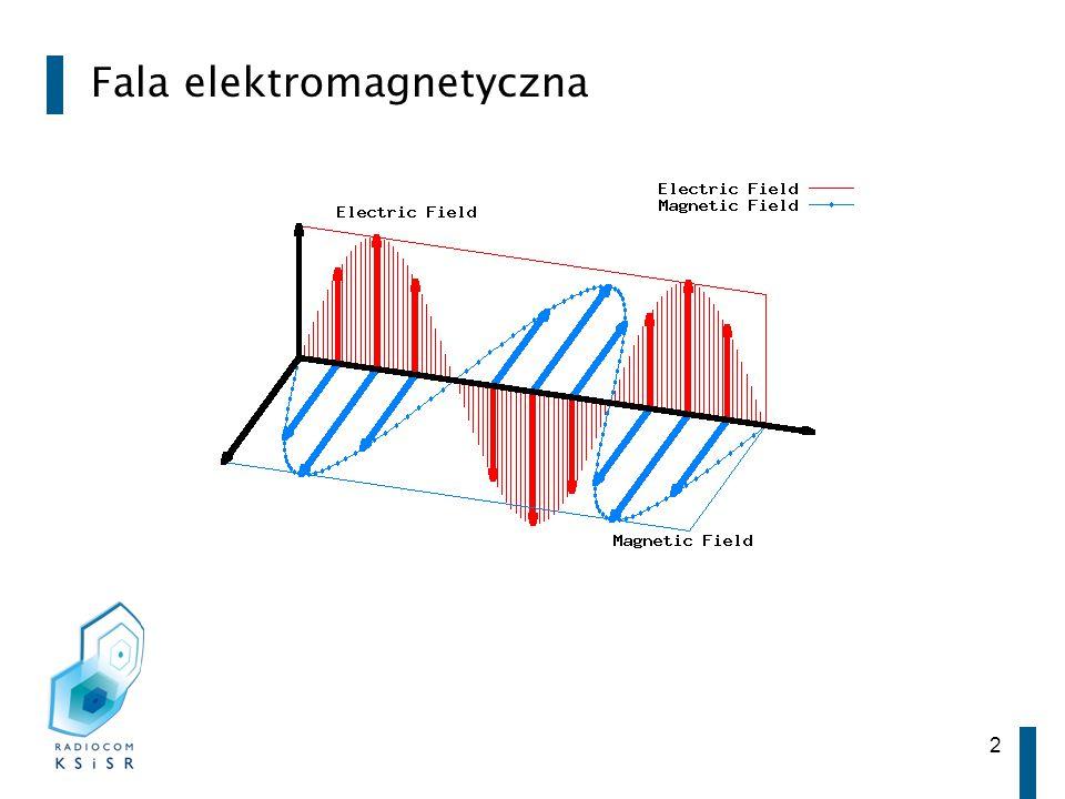 2 Fala elektromagnetyczna