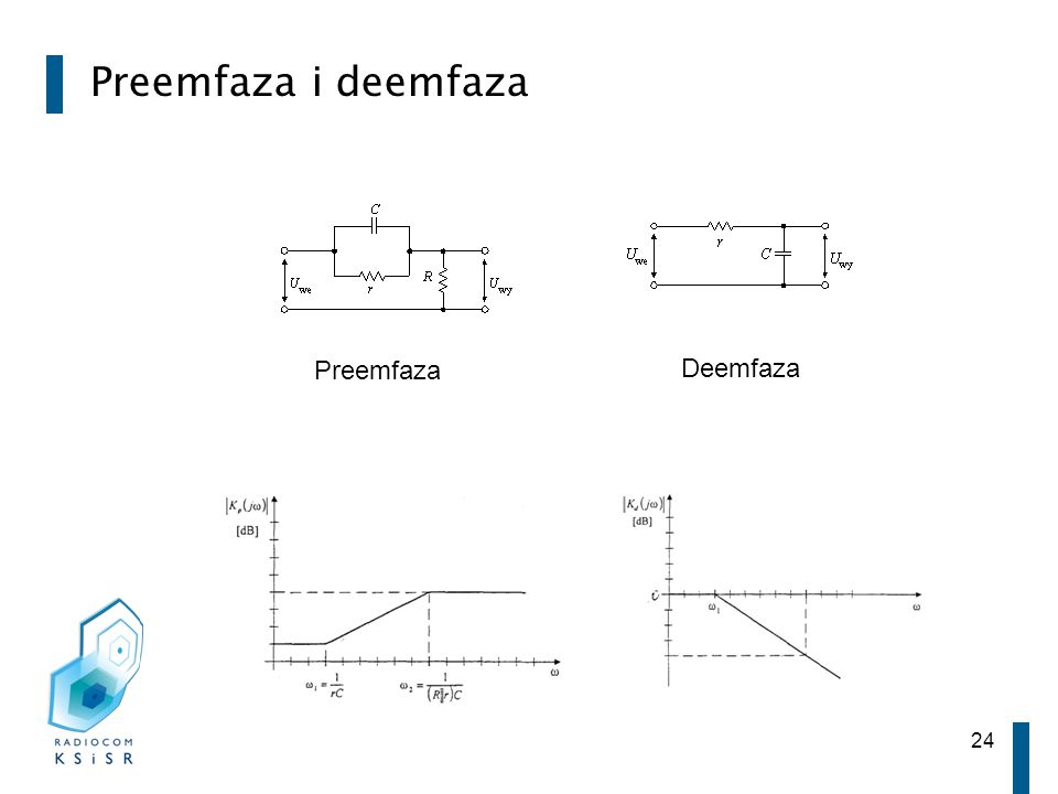 24 Preemfaza i deemfaza Preemfaza Deemfaza