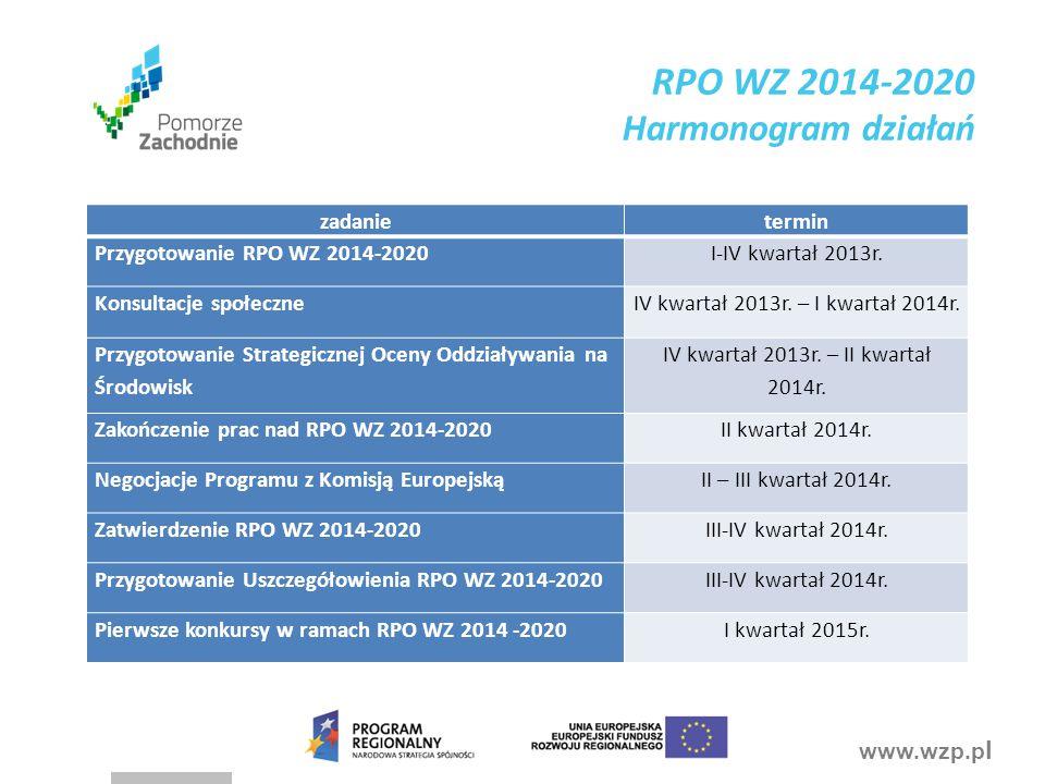 www.wzp.p l RPO WZ 2014-2020 Harmonogram działań zadanietermin Przygotowanie RPO WZ 2014-2020I-IV kwartał 2013r.