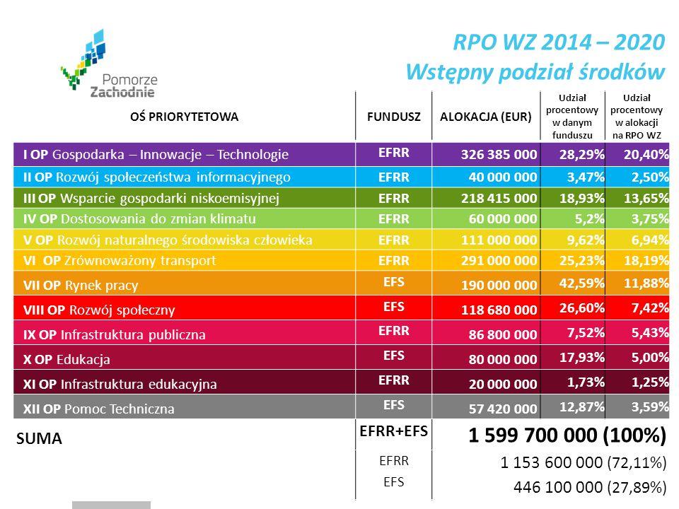 www.wzp.p l OŚ PRIORYTETOWAFUNDUSZALOKACJA (EUR) Udział procentowy w danym funduszu Udział procentowy w alokacji na RPO WZ I OP Gospodarka – Innowacje – Technologie EFRR 326 385 000 28,29%20,40% II OP Rozwój społeczeństwa informacyjnego EFRR 40 000 000 3,47%2,50% III OP Wsparcie gospodarki niskoemisyjnej EFRR 218 415 000 18,93%13,65% IV OP Dostosowania do zmian klimatu EFRR 60 000 000 5,2%3,75% V OP Rozwój naturalnego środowiska człowieka EFRR 111 000 000 9,62%6,94% VI OP Zrównoważony transport EFRR 291 000 000 25,23%18,19% VII OP Rynek pracy EFS 190 000 000 42,59%11,88% VIII OP Rozwój społeczny EFS 118 680 000 26,60%7,42% IX OP Infrastruktura publiczna EFRR 86 800 000 7,52%5,43% X OP Edukacja EFS 80 000 000 17,93%5,00% XI OP Infrastruktura edukacyjna EFRR 20 000 000 1,73%1,25% XII OP Pomoc Techniczna EFS 57 420 000 12,87%3,59% SUMA EFRR+EFS 1 599 700 000 (100%) EFRR EFS 1 153 600 000 (72,11%) 446 100 000 (27,89%) RPO WZ 2014 – 2020 Wstępny podział środków