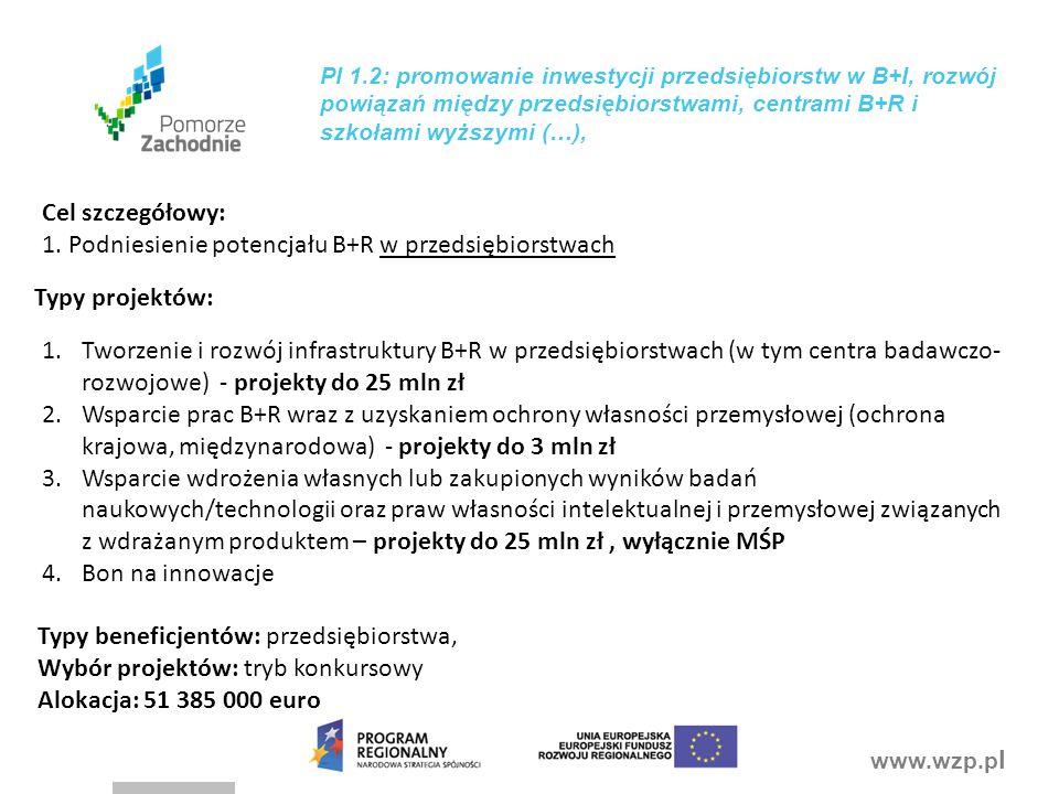 www.wzp.p l PI 1.2: promowanie inwestycji przedsiębiorstw w B+I, rozwój powiązań między przedsiębiorstwami, centrami B+R i szkołami wyższymi (…), 1.Tworzenie i rozwój infrastruktury B+R w przedsiębiorstwach (w tym centra badawczo- rozwojowe) - projekty do 25 mln zł 2.Wsparcie prac B+R wraz z uzyskaniem ochrony własności przemysłowej (ochrona krajowa, międzynarodowa) - projekty do 3 mln zł 3.Wsparcie wdrożenia własnych lub zakupionych wyników badań naukowych/technologii oraz praw własności intelektualnej i przemysłowej związanych z wdrażanym produktem – projekty do 25 mln zł, wyłącznie MŚP 4.Bon na innowacje Cel szczegółowy: 1.