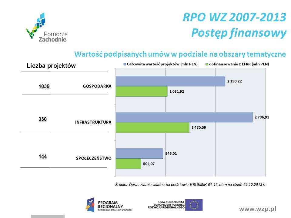 www.wzp.p l RPO WZ 2014-2020 Na co stawiamy.