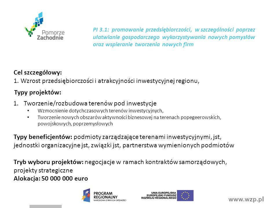 www.wzp.p l PI 3.1: promowanie przedsiębiorczości, w szczególności poprzez ułatwianie gospodarczego wykorzystywania nowych pomysłów oraz wspieranie tworzenia nowych firm 1.Tworzenie/rozbudowa terenów pod inwestycje Wzmocnienie dotychczasowych terenów inwestycyjnych, Tworzenie nowych obszarów aktywności biznesowej na terenach popegeerowskich, powojskowych, poprzemysłowych Cel szczegółowy: 1.