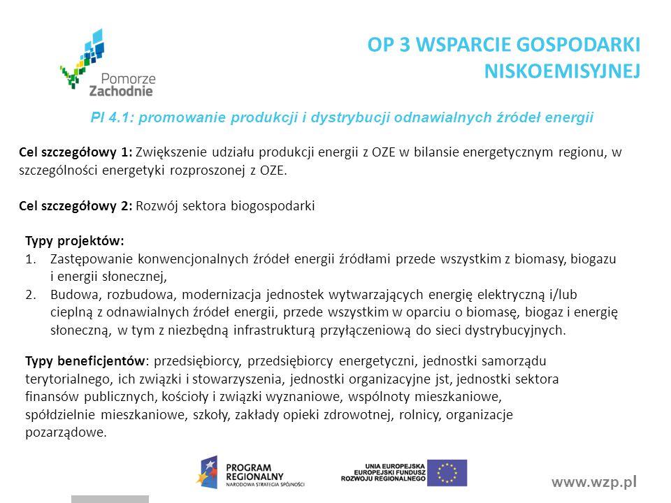 www.wzp.p l Cel szczegółowy 1: Zwiększenie udziału produkcji energii z OZE w bilansie energetycznym regionu, w szczególności energetyki rozproszonej z OZE.