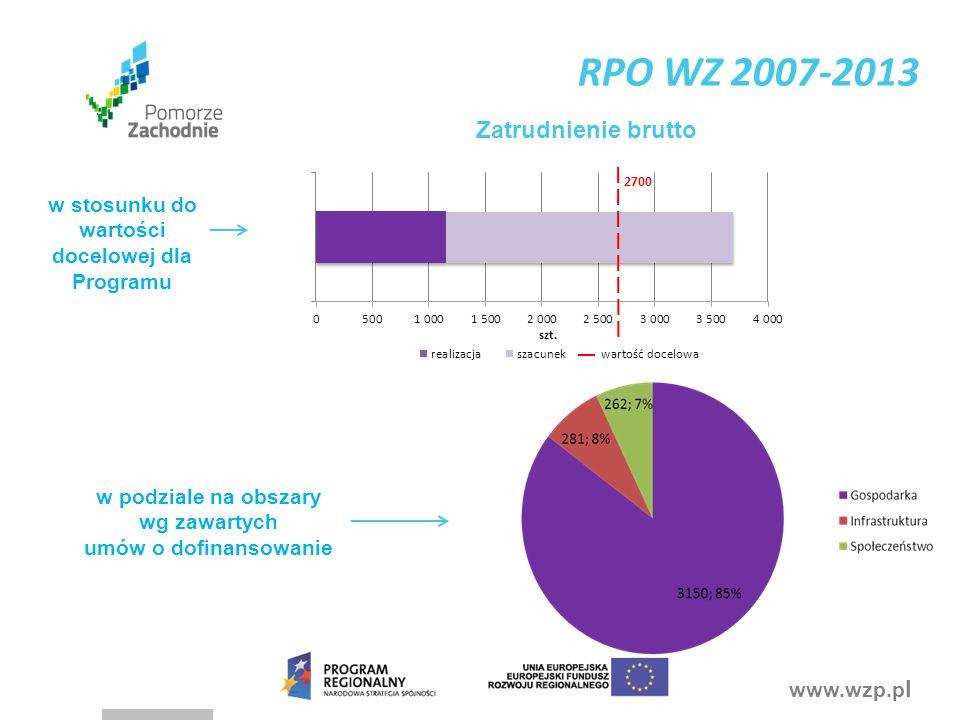 www.wzp.p l Zatrudnienie brutto w stosunku do wartości docelowej dla Programu w podziale na obszary wg zawartych umów o dofinansowanie RPO WZ 2007-2013