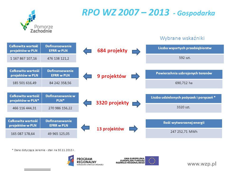 www.wzp.p l Całkowita wartość projektów w PLN Dofinansowanie EFRR w PLN 185 501 616,49 84 242 358,56 Powierzchnia uzbrojonych terenów 690,712 ha 9 projektów Wybrane wskaźniki Całkowita wartość projektów w PLN Dofinansowanie EFRR w PLN 1 167 867 107,16476 138 121,2 684 projekty Liczba wspartych przedsiębiorstw 592 szt.