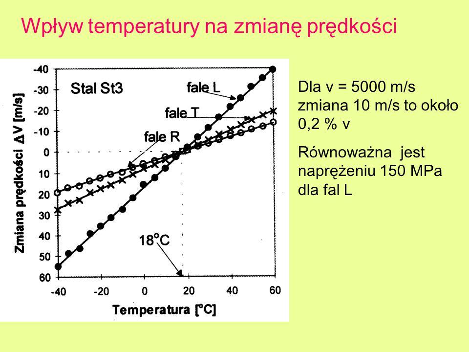 Wpływ temperatury na zmianę prędkości Dla v = 5000 m/s zmiana 10 m/s to około 0,2 % v Równoważna jest naprężeniu 150 MPa dla fal L