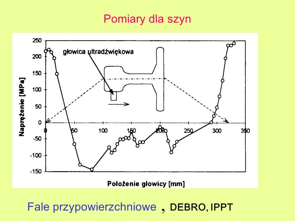Pomiary dla szyn Fale przypowierzchniowe, DEBRO, IPPT