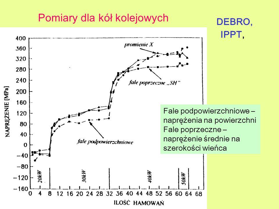 Pomiary dla kół kolejowych DEBRO, IPPT, Fale podpowierzchniowe – naprężenia na powierzchni Fale poprzeczne – naprężenie średnie na szerokości wieńca