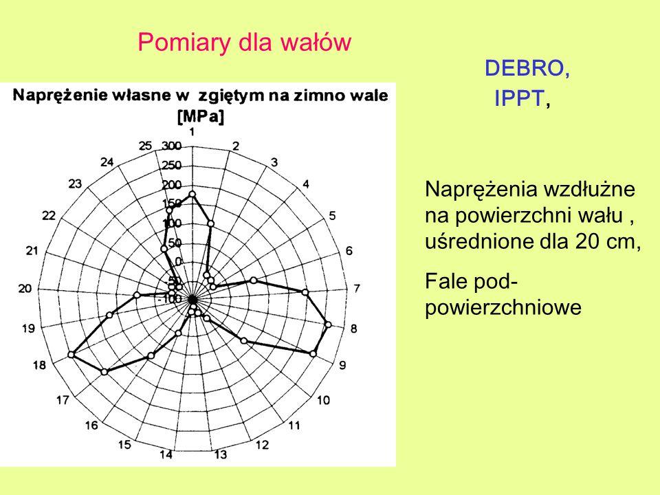 Pomiary dla wałów DEBRO, IPPT, Naprężenia wzdłużne na powierzchni wału, uśrednione dla 20 cm, Fale pod- powierzchniowe