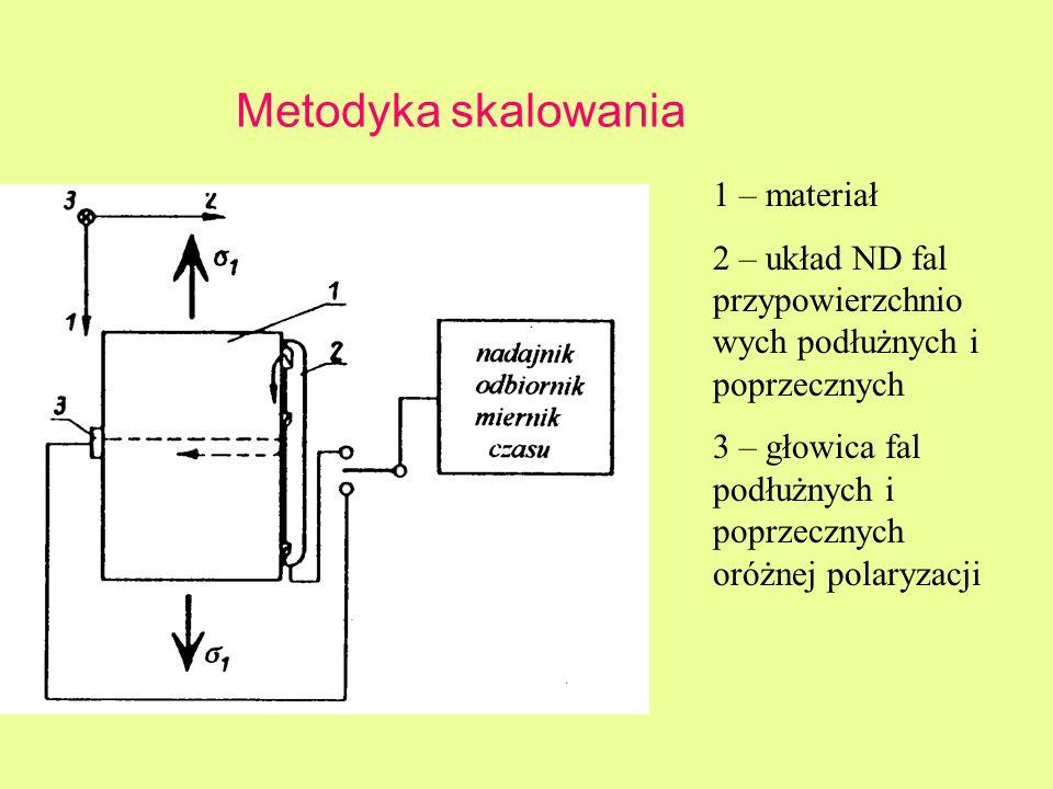 Metodyka skalowania 1 – materiał 2 – układ ND fal przypowierzchnio wych podłużnych i poprzecznych 3 – głowica fal podłużnych i poprzecznych oróżnej po