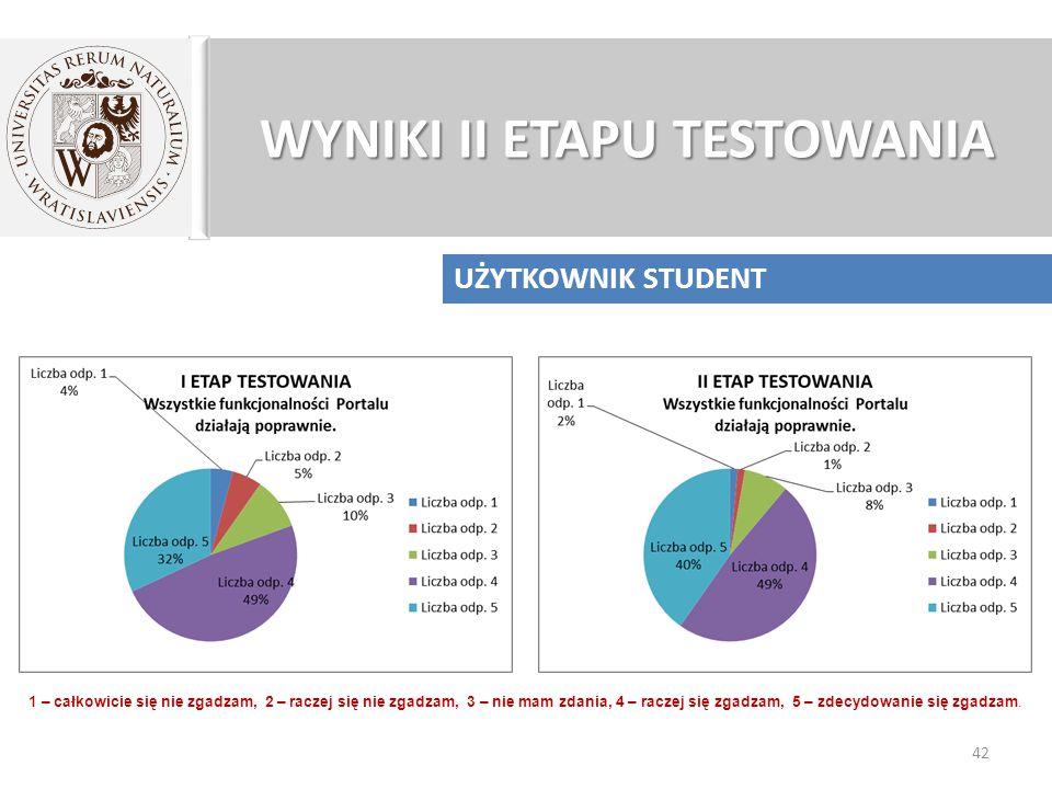 WYNIKI II ETAPU TESTOWANIA 42 UŻYTKOWNIK STUDENT 1 – całkowicie się nie zgadzam, 2 – raczej się nie zgadzam, 3 – nie mam zdania, 4 – raczej się zgadzam, 5 – zdecydowanie się zgadzam.