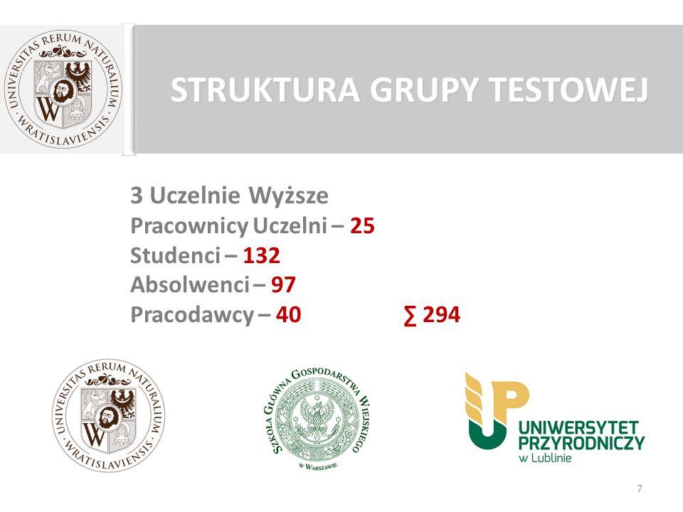 STRUKTURA GRUPY TESTOWEJ 3 Uczelnie Wyższe Pracownicy Uczelni – 25 Studenci – 132 Absolwenci – 97 Pracodawcy – 40 ∑ 294 7