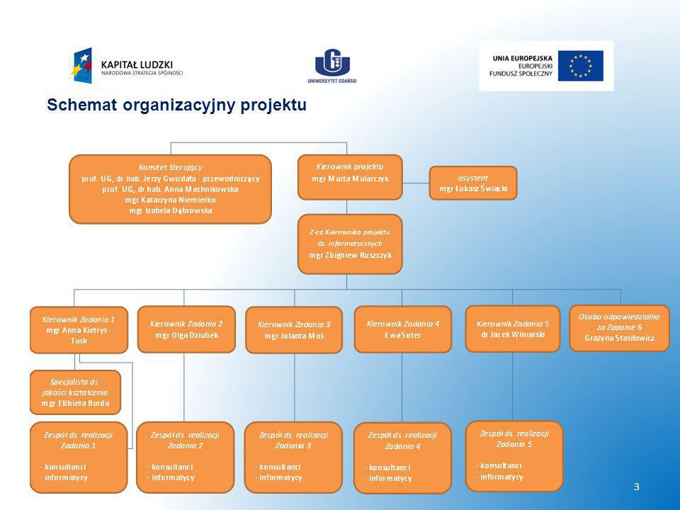 3 Schemat organizacyjny projektu
